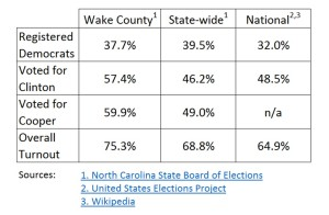 wake-voter-results